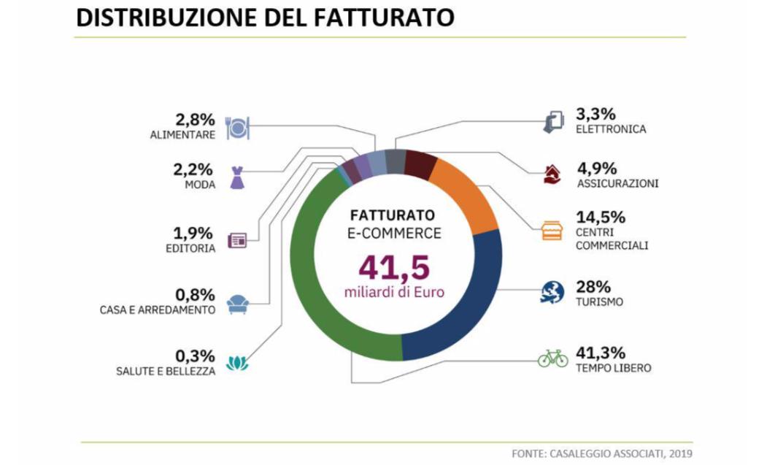 Report Casaleggio e Associati 2019 - E-Commerce 2019